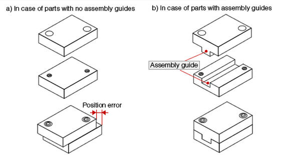 China design for manufacturing assembly engineering for Product development and design for manufacturing
