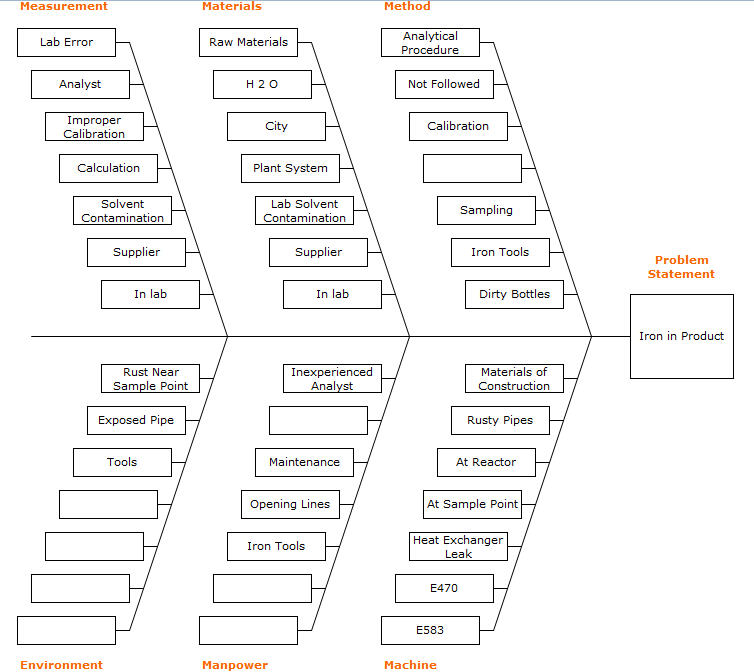 How to solve quality problem when manufacturing in china china quality issue fishbone diagram ccuart Images